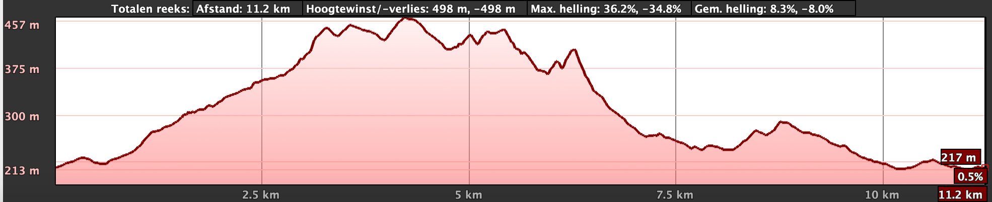 Hayterdale trailrun route 12km elevation