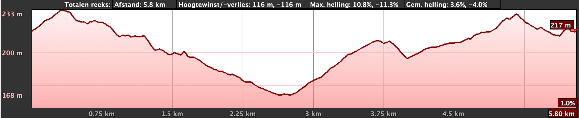 Hayterdale trailrun route 6km profile