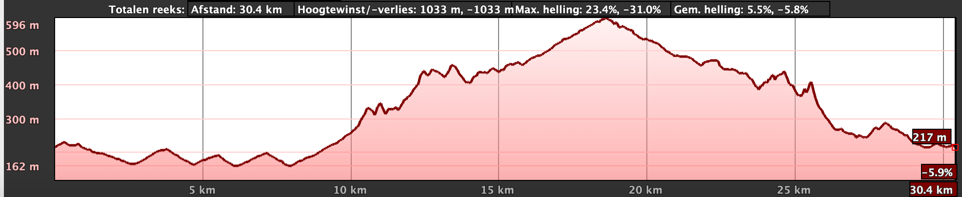 Hayterdale trailrun route 30m elevation